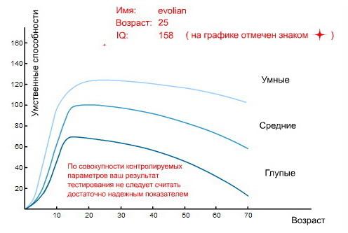 Тест Айзенка №1 - MyTests ru